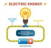 Van de de definitie de vectorillustratie van de stroomfysica onderwijsaffiche, elektrokring met elektronenstroom in leider royalty-vrije illustratie
