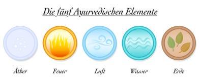 Van de de Etherlucht van Ayurvedaelementen de Duitse Aarde van het de Brandwater royalty-vrije illustratie