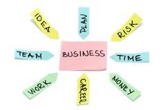 Van het het businessplanschema van de stokdocument kleurrijk wit Royalty-vrije Stock Foto's