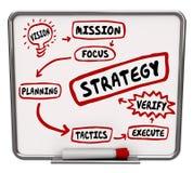 Van het het Diagramwerkschema van het strategieplan de Opdrachttactiek stock illustratie