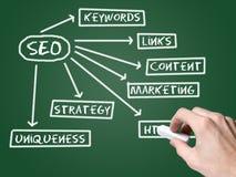 Van het Web Seo- grafiek Stock Foto's