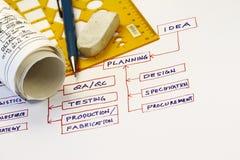 Van Idee aan Vervaardiging Stock Fotografie