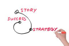 Van verhaal aan succes stock afbeeldingen