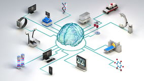 Various health care devices, Medical Equipment connecting digital brain. MRI scanner, ct, x-ray. Artificial intelligence.