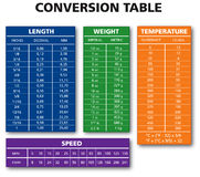 Various measurement table chart Royalty Free Stock Photo