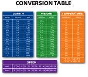 Various measurement table chart stock illustration