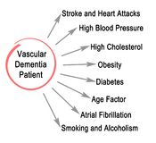 Vascular Dementia Patient. What about  Vascular Dementia Patient Royalty Free Stock Photography