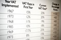 Vat tax values in table Royalty Free Stock Photos