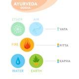 Vata, pitta and kapha doshas with ayurvedic icons - vector illustration. Stock Photo