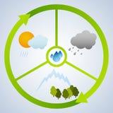 Vattencirkulering stock illustrationer