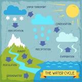 Vattencirkuleringen Affisch med naturinfographics royaltyfri illustrationer