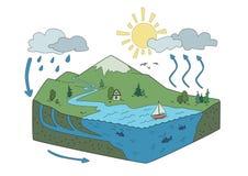 Vector схематическое представление цикла воды в природе Равновеликая иллюстрация infographics Стоковые Изображения RF