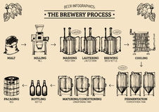 Vector beer infographics with illustrations of brewery process. Ale producing design. Lager production sketched scheme. Vector beer infographics with stock illustration