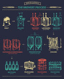Vector beer infographics with illustrations of brewery process.Sketched drawings of operations elements lager production. Vector beer infographics with Royalty Free Stock Photography