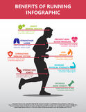 Vector Benefits Of Running Infographic Featuring Eight Icons And Text Areas Corresponding To Body Parts On A Man Running. Vector illustration of an infographic Stock Images