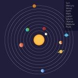 Vector Bild des Sonnensystems in einer flachen Art Lizenzfreie Stockfotografie