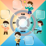 Vector cartoon of PDCA cycle Stock Images