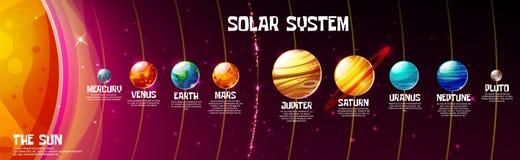 Vector cartoon solar system planets sun position. Vector cartoon solar system planets and sun position on cosmic universe dark background. Astronomy education royalty free illustration