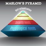Vector colored 3d Maslow pyramid,eps 10. Vector colored 3d Maslow pyramid for education ,eps 10 Royalty Free Stock Photography