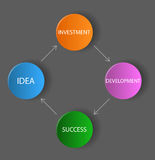 Vector dark diagram / schema - idea, investment, development, su Stock Photography