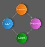 Vector dark diagram / schema - idea, investment, development, su Stock Photography