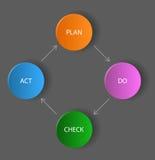 Vector dark diagram / schema - plan, do, check, act Stock Image