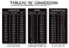 Vector de la carta de la tabla de conversión de la lengua francesa libre illustration