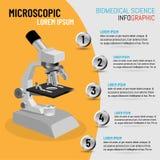 Vector el ejemplo del microscopio infographic en 3D con 5 procesos del paso, concepto de la ciencia biomédica libre illustration