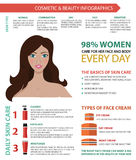 Vector flat cosmetics infographic. Vector infographic in modern colors of cosmetic, makeup and beauty on white background. Including flat icons and woman. Skin Stock Photos