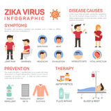 Vector flat illustration of zika virus infographics. Prevention of desease causes like mosquito bite, fetal infection Royalty Free Stock Photos