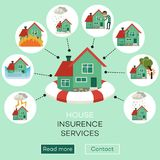 Vector house insurance infographic poster. S set. House, property insurance, insurance services. Natural disasters, thief, housebreaking compensation for damage royalty free illustration