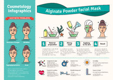 Vector Illustrated set with beauty salon Algae powder facial mask. Infographics with icons of medical cosmetic procedures for skin Royalty Free Stock Photo