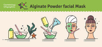 Vector Illustrated set with beauty salon Algae powder facial mask. Infographics with icons of medical cosmetic procedures for skin royalty free illustration