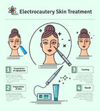 Vector Illustrated set with cosmetology electrocautery skin treatment Royalty Free Stock Photo
