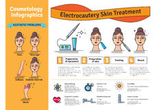 Vector Illustrated set with cosmetology electrocautery skin treatment Royalty Free Stock Image