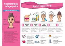 Vector Illustrated set with cosmetology facial lipofilling Royalty Free Stock Photo