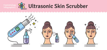 Vector Illustrated set with Deep Cleansing Facial by Ultrasonic skin scrubber. Infographics with icons of medical cosmetic procedures for skin Stock Photo