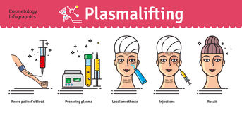 Vector Illustrated set with salon cosmetology plasmalifting Stock Images