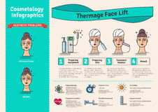 Vector Illustrated set with salon cosmetology Thermage face treatment Royalty Free Stock Image
