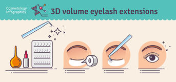 Vector Illustrated set with salon 3D volume eyelash extensions. Infographics with icons of cosmetic procedures for eyelash Stock Photo