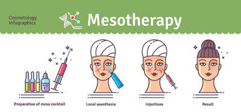 Vector Illustrated set with salon mesotherapy Stock Photography