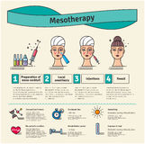 Vector Illustrated set with salon mesotherapy Royalty Free Stock Photography