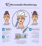 Vector Illustrated set with salon Micro needle mesotherapy Stock Photo