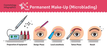 Vector Illustrated set with salon Permanent Makeup Royalty Free Stock Photo