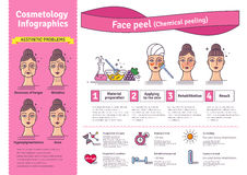 Vector Illustrated set with salon skin peeling. Vector Illustrated set with salon cosmetology peeling. Infographics with icons of medical cosmetic procedures for Royalty Free Stock Images