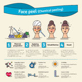 Vector Illustrated set with salon skin peeling Stock Photography