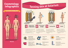 Vector Illustrated set with salon tanning skin treatment in solarium. Infographics with icons of cosmetic procedures for skin Royalty Free Stock Images