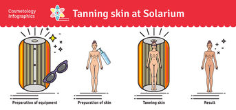 Vector Illustrated set with salon tanning skin treatment in solarium Stock Image