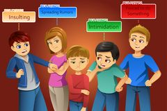 Bullying Poster Concept Illustration Royalty Free Stock Photo