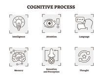 Vector illustration set of cognitive process. Scheme with , attention, and perception types. Psychology basics icon collection. Vector illustration of cognitive royalty free illustration